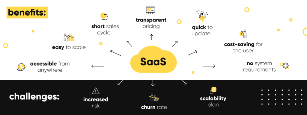 SaaS comes with a large number of benefits, but if you decide to go for it, you'll face a few challenges as well.