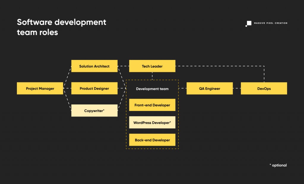 The diagram represents how different software development team roles interact and impact with each other.