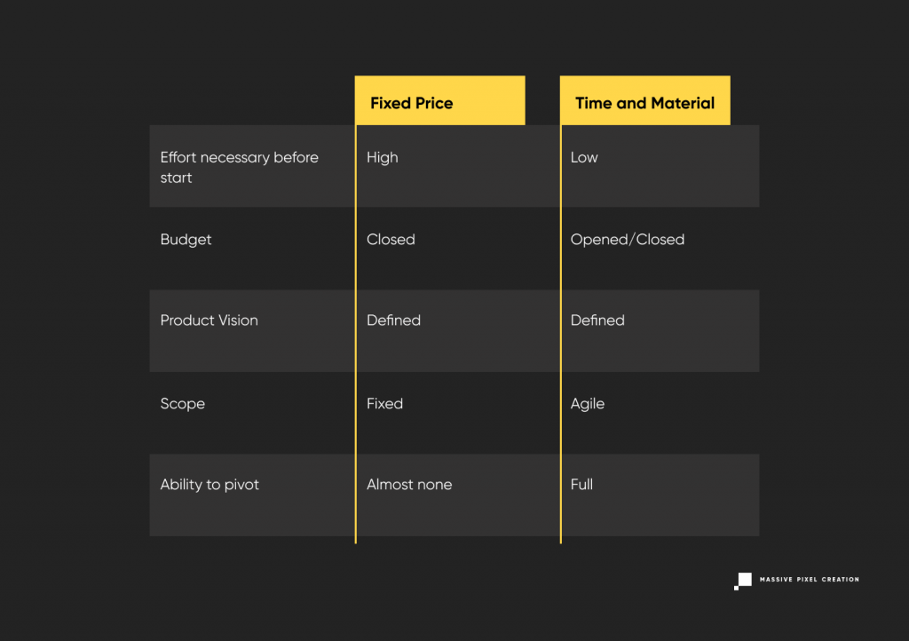 Fixed Price vs Time and Material Table