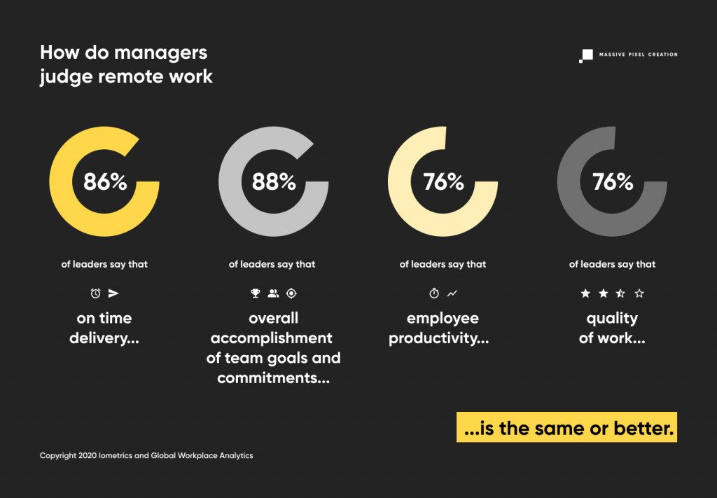 Graph illustrating survey results of how leaders judge remote work in terms of effectiveness.