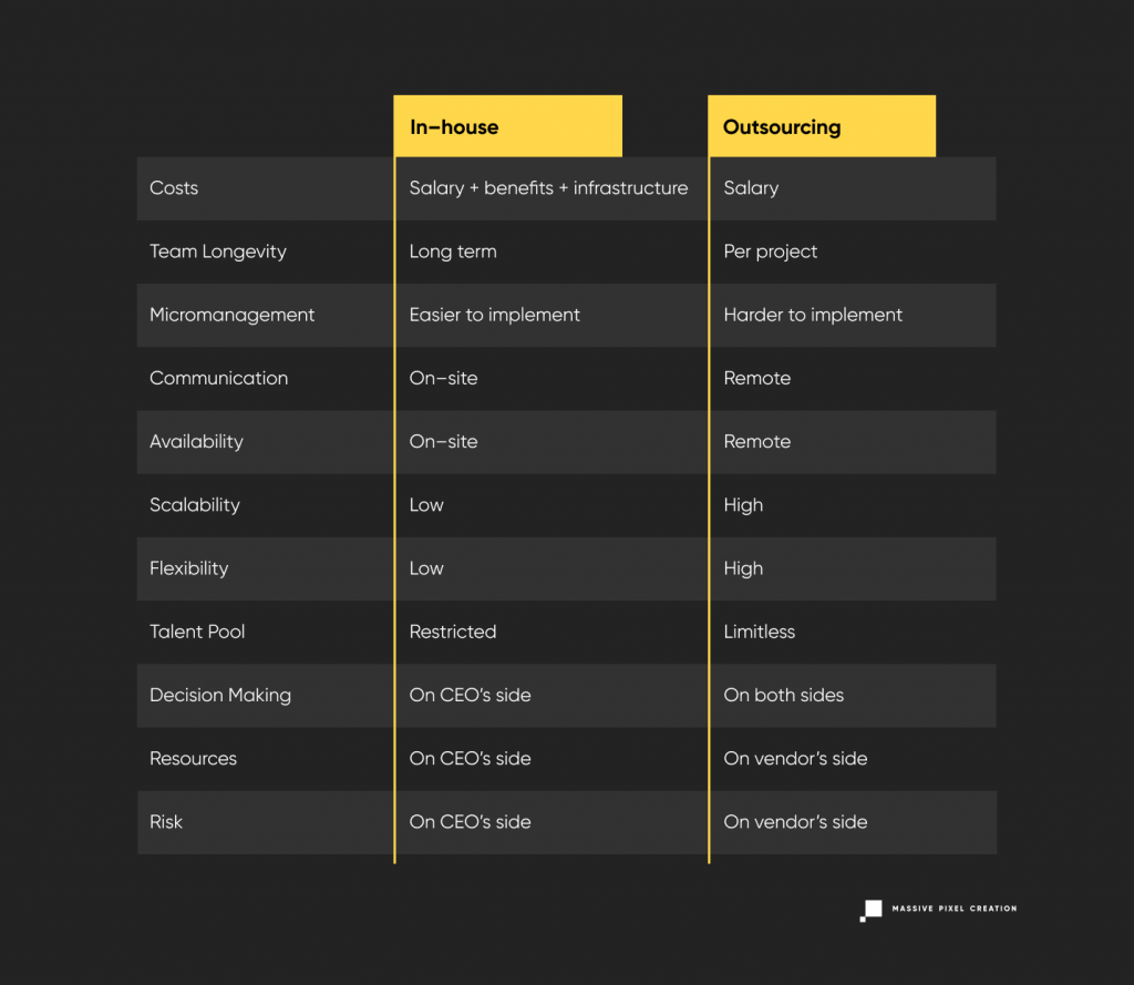 Table comparison of in-house vs outsourcing software development models.
