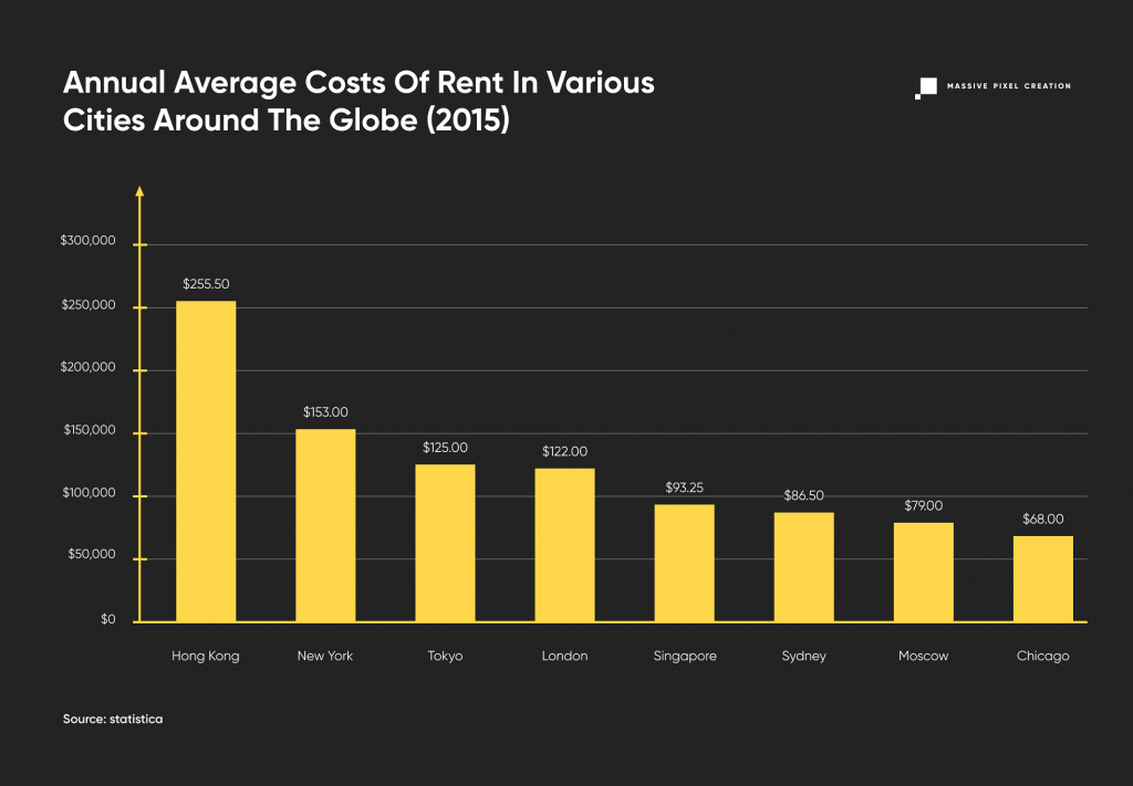 Annual average cost of rent around the world chart.