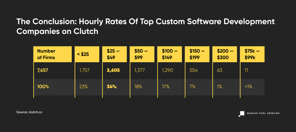 Hourly rates of software developers around the world, the conclusion showed in a table format.