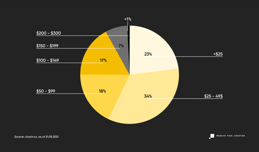 Hourly rates of software houses around the world, findings represented on a pie chart.
