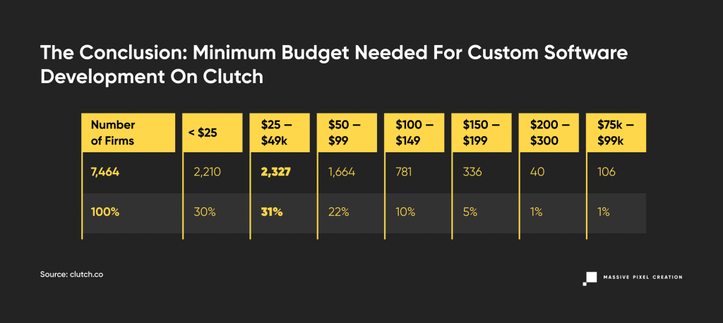 Minimum budget needed for outsourcing software development, the conclusion showed in a table format.