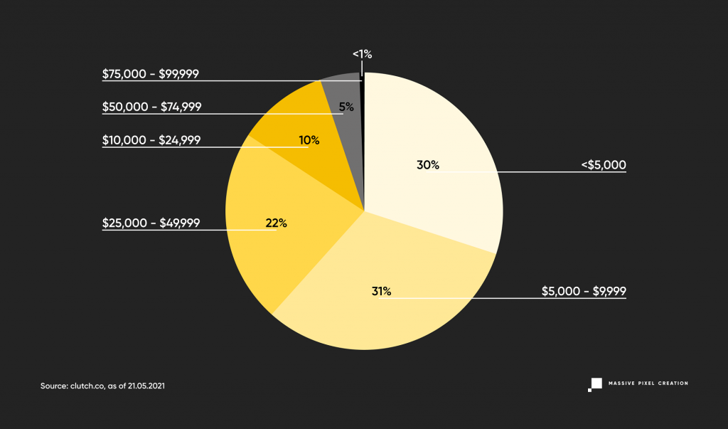 Minimum budget needed for software development projects, findings represented on a pie chart.