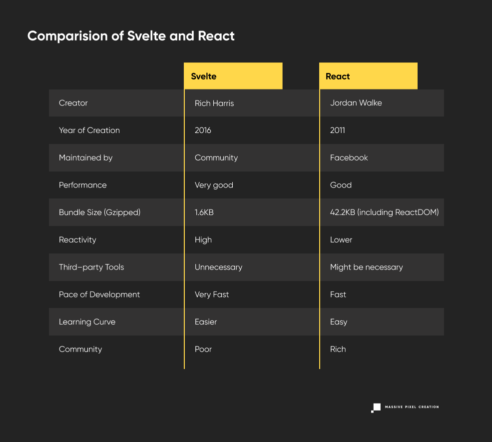 Table comparison of React and Svelte.